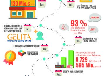 Initiative Tierwohl Infografik Jahresrückblick