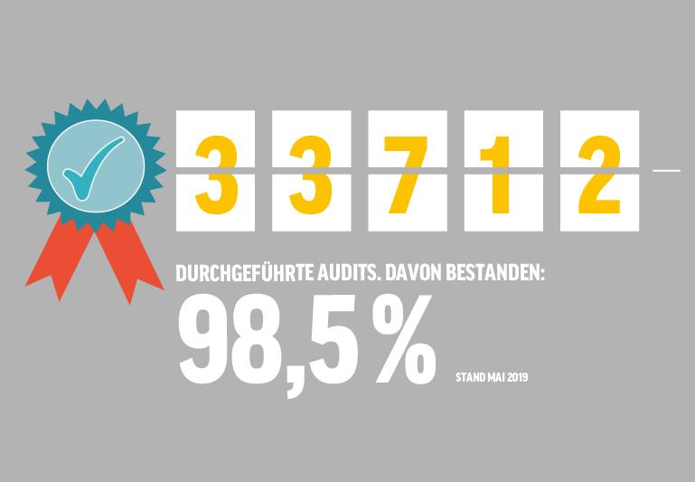 Durchgefuehrte Audits ITW
