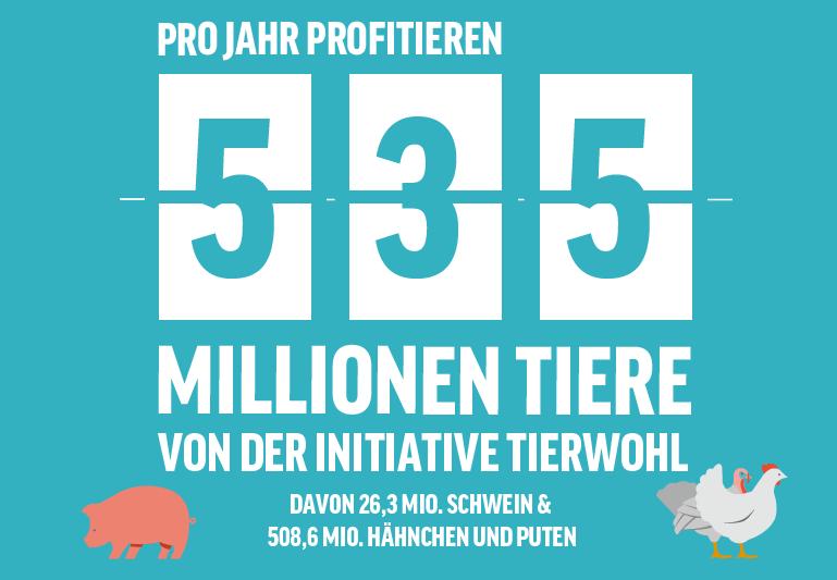 Anzahl Tiere ITW
