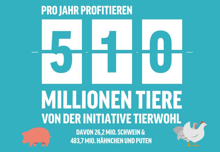 Anzahl der Tiere in teilnehmenden Betrieben