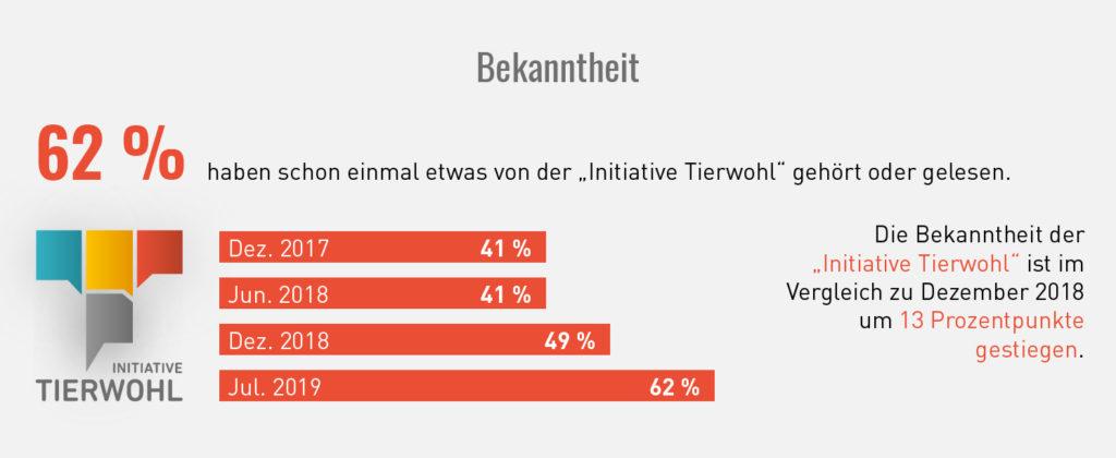 Initiative Tierwohl Bekanntheit Grafik