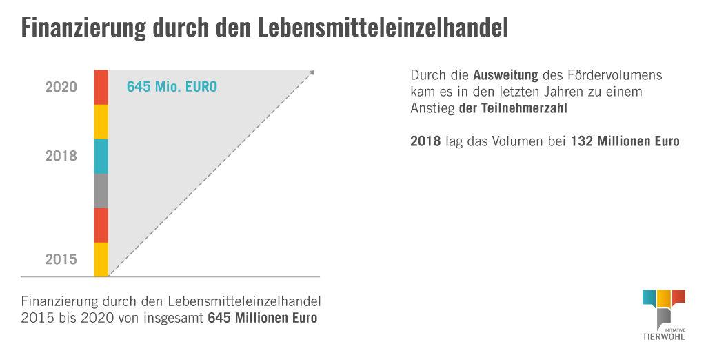 Infografik_Finanzierung Initiative Tierwohl